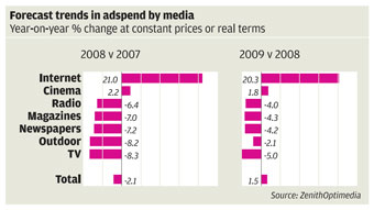 Forecast trends in Adspend by media, October 2008, from MediaWeek.co.uk